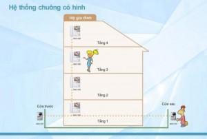 he-thong-chuong-cua-co-hinh-1
