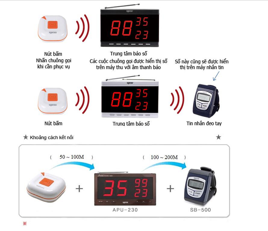 Hệ thống chuông gọi y tá dùng trong bệnh viên
