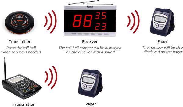 Đồng hồ hiển thị chuông báo gọi y tá giữ vai trò quan trọng