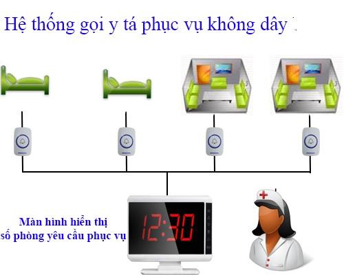 hệ thống chuông gọi y tá không dây tại bệnh viện